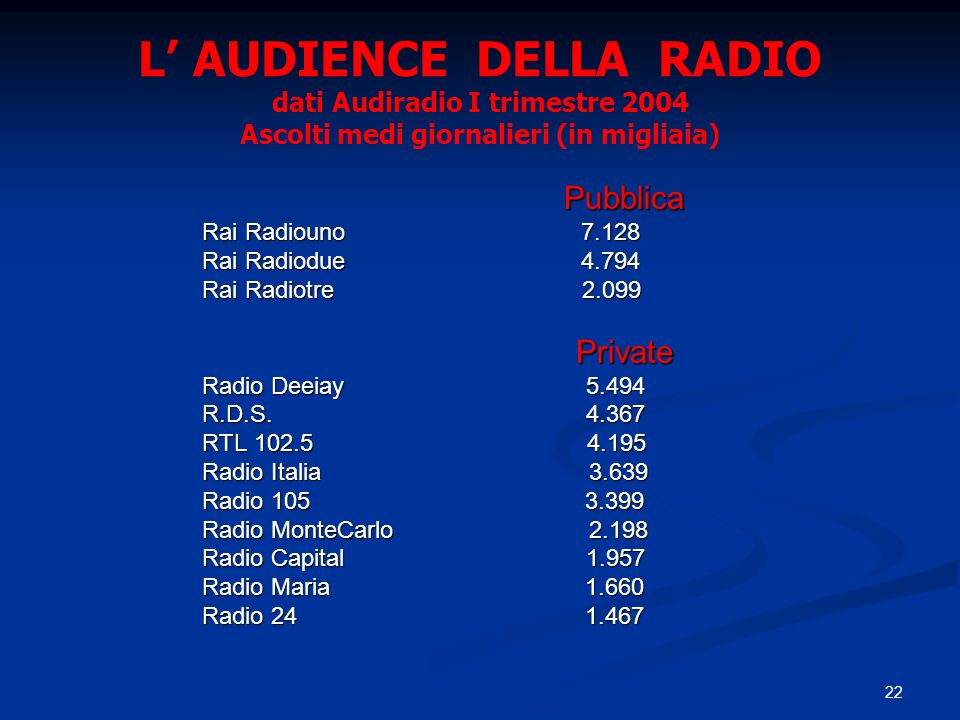 L' AUDIENCE DELLA RADIO dati Audiradio I trimestre 2004 Ascolti medi giornalieri (in migliaia)