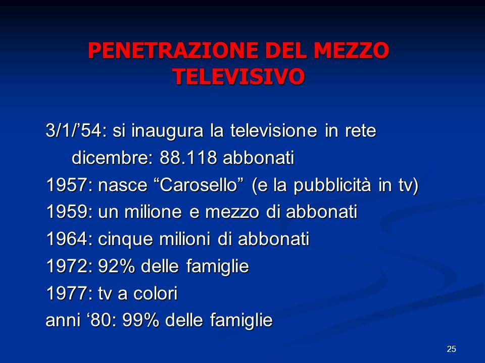 PENETRAZIONE DEL MEZZO TELEVISIVO