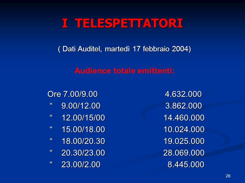 I TELESPETTATORI Audience totale emittenti: Ore 7.00/9.00 4.632.000