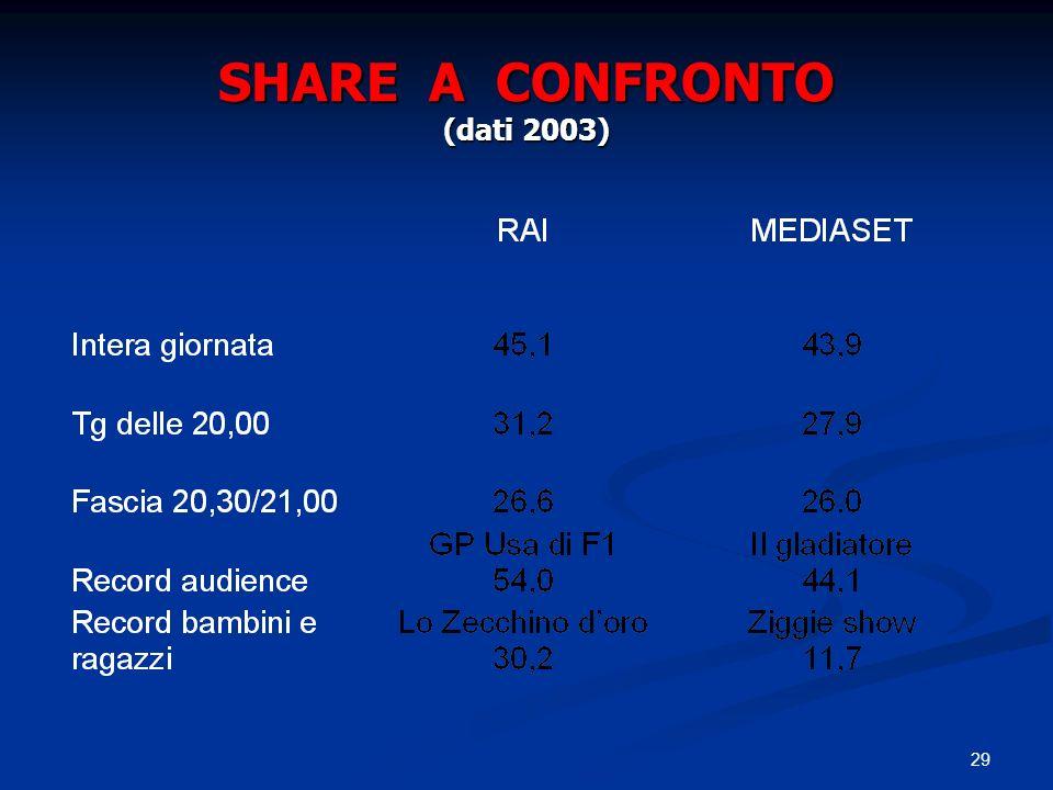 SHARE A CONFRONTO (dati 2003)