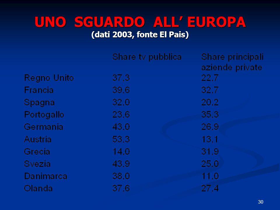 UNO SGUARDO ALL' EUROPA (dati 2003, fonte El Pais)