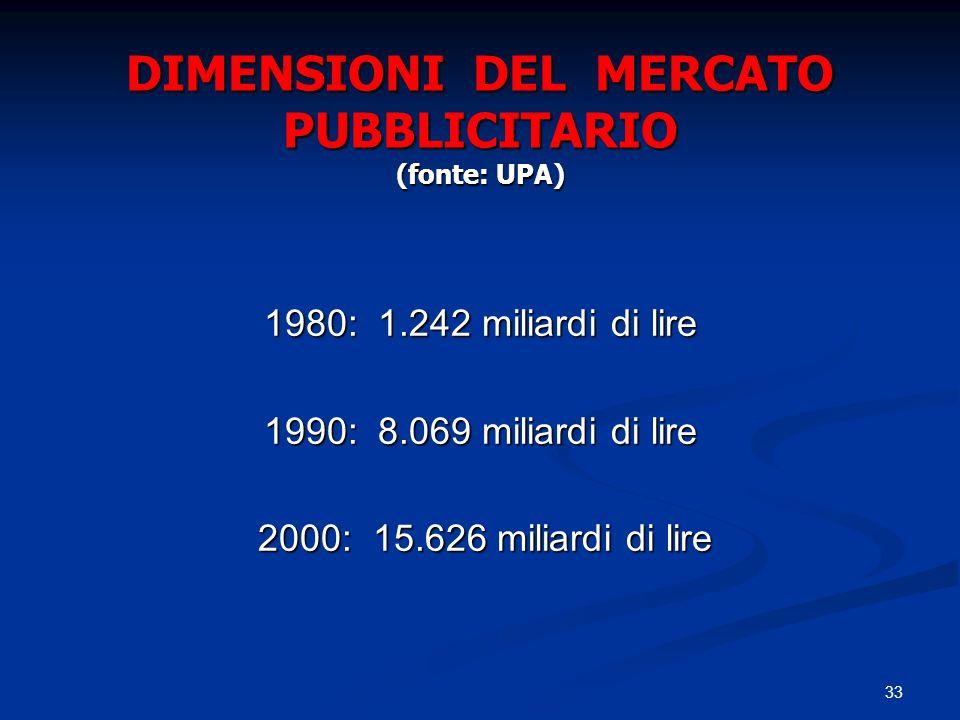 DIMENSIONI DEL MERCATO PUBBLICITARIO (fonte: UPA)