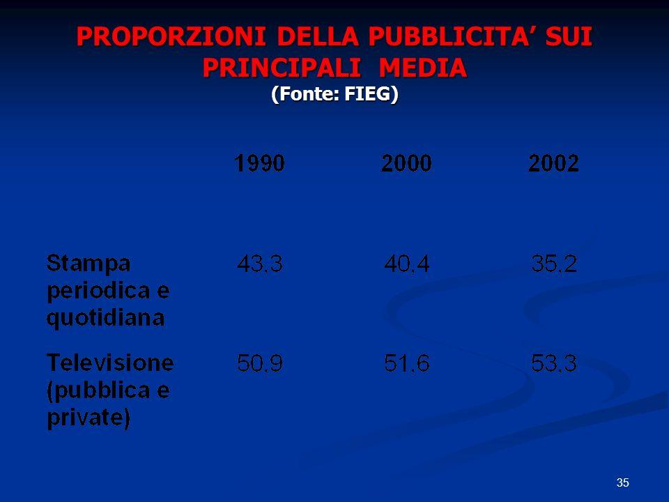 PROPORZIONI DELLA PUBBLICITA' SUI PRINCIPALI MEDIA (Fonte: FIEG)