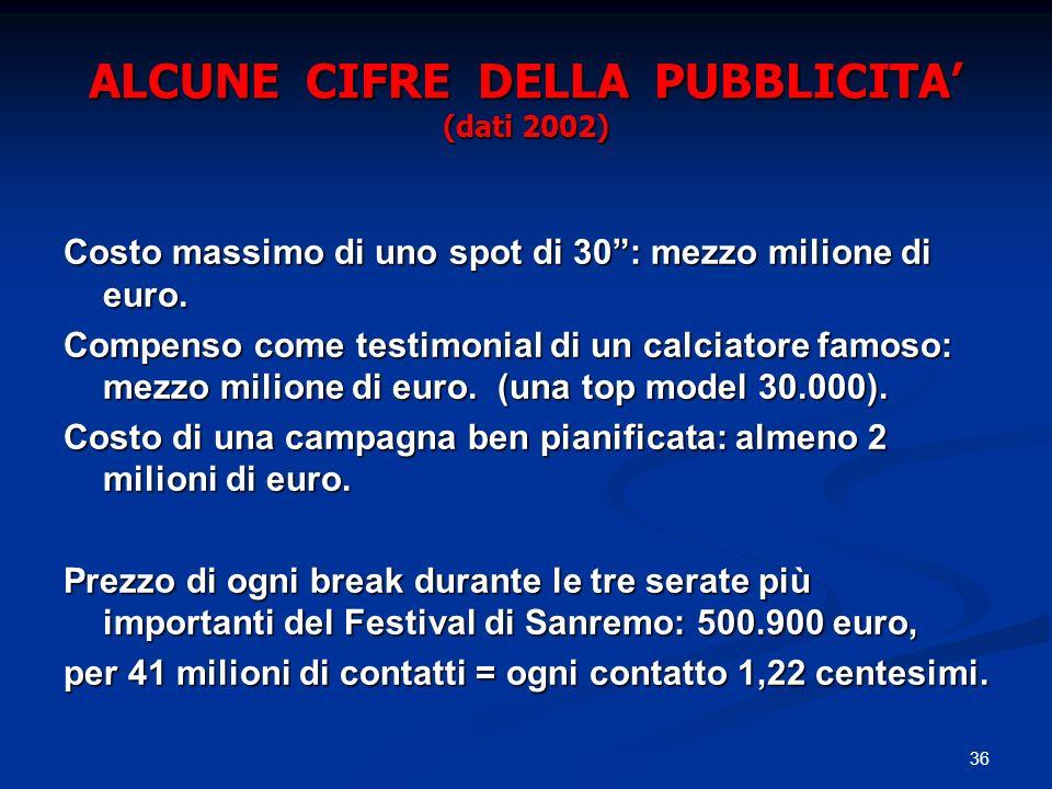ALCUNE CIFRE DELLA PUBBLICITA' (dati 2002)