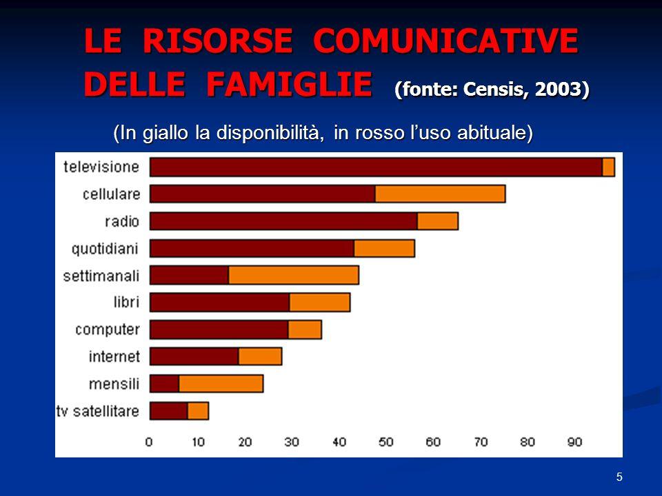 LE RISORSE COMUNICATIVE DELLE FAMIGLIE (fonte: Censis, 2003)
