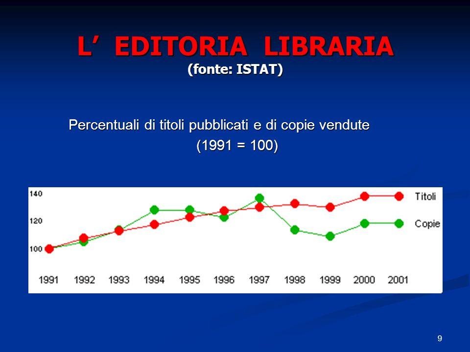 L' EDITORIA LIBRARIA (fonte: ISTAT)