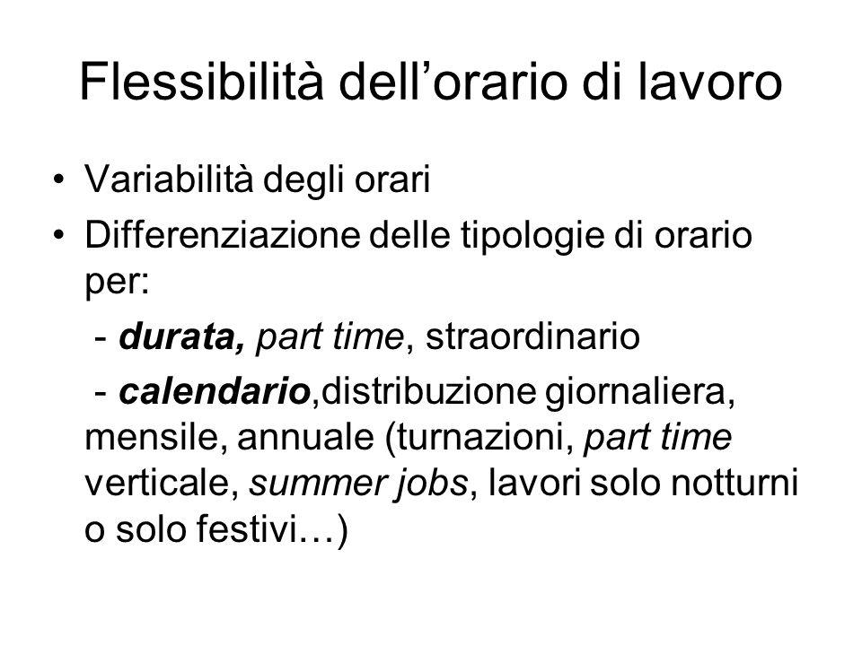 Flessibilità dell'orario di lavoro