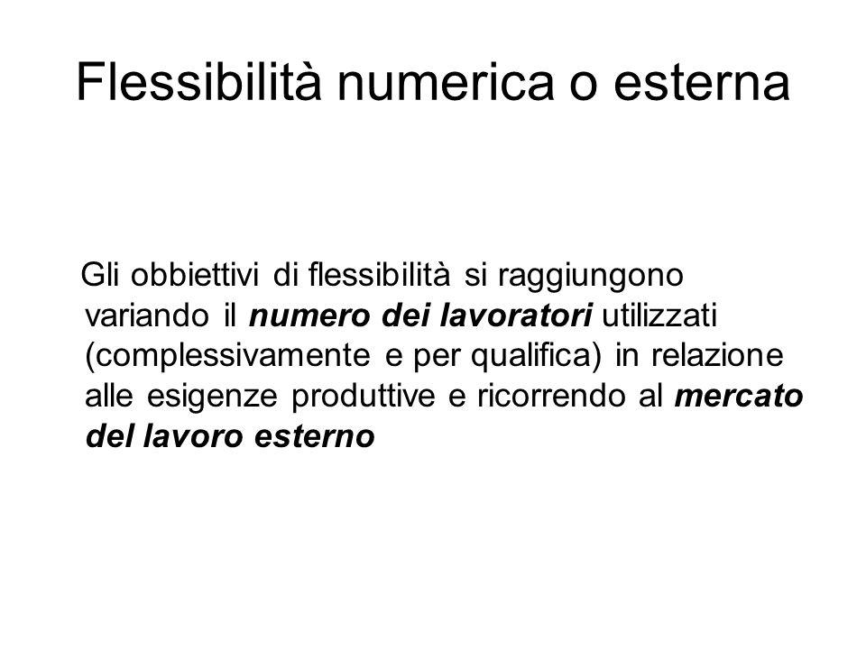Flessibilità numerica o esterna