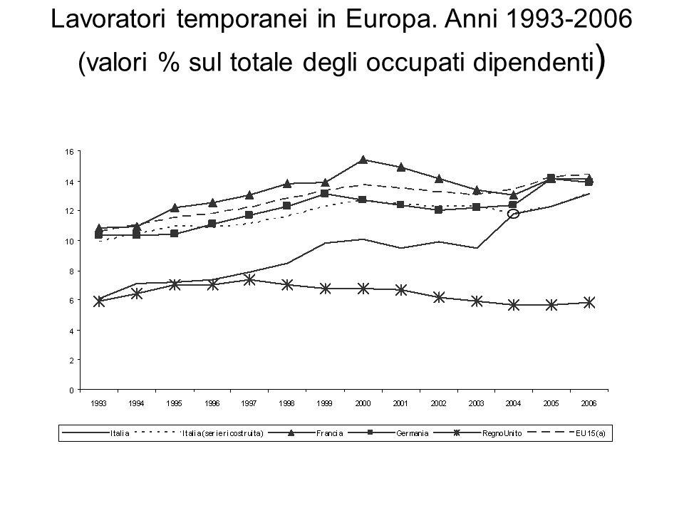 Lavoratori temporanei in Europa