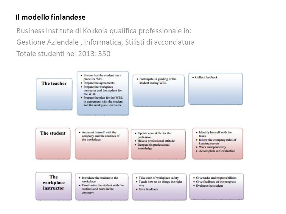 Il modello finlandese Business Institute di Kokkola qualifica professionale in: Gestione Aziendale , Informatica, Stilisti di acconciatura.