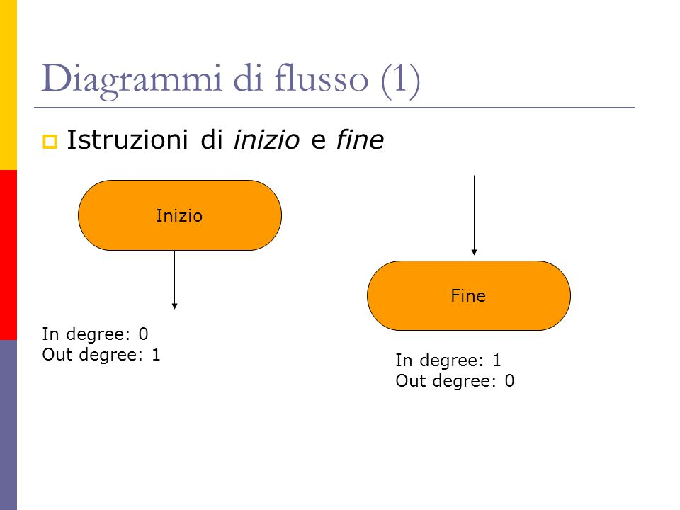 Diagrammi di flusso (1) Istruzioni di inizio e fine Inizio Fine