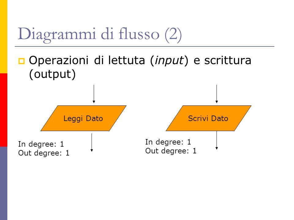 Diagrammi di flusso (2) Operazioni di lettuta (input) e scrittura (output) Leggi Dato. Scrivi Dato.