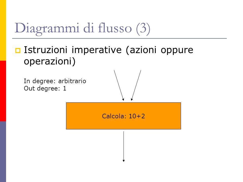 Diagrammi di flusso (3) Istruzioni imperative (azioni oppure operazioni) In degree: arbitrario. Out degree: 1.