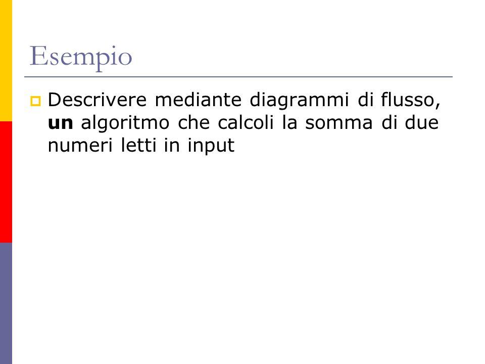 Esempio Descrivere mediante diagrammi di flusso, un algoritmo che calcoli la somma di due numeri letti in input.