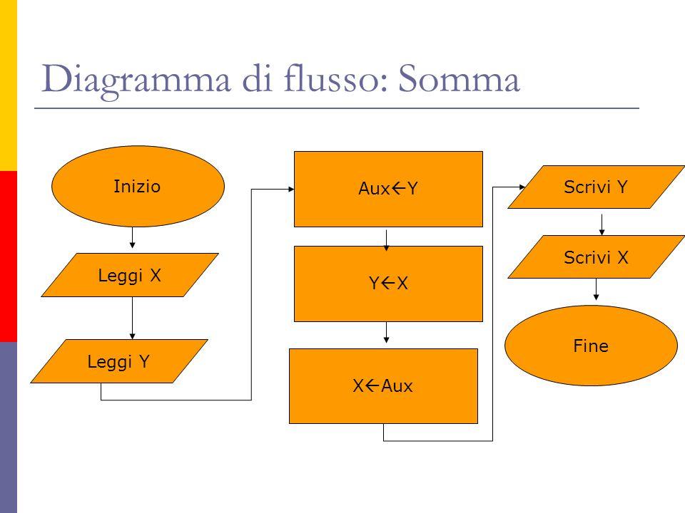 Diagramma di flusso: Somma