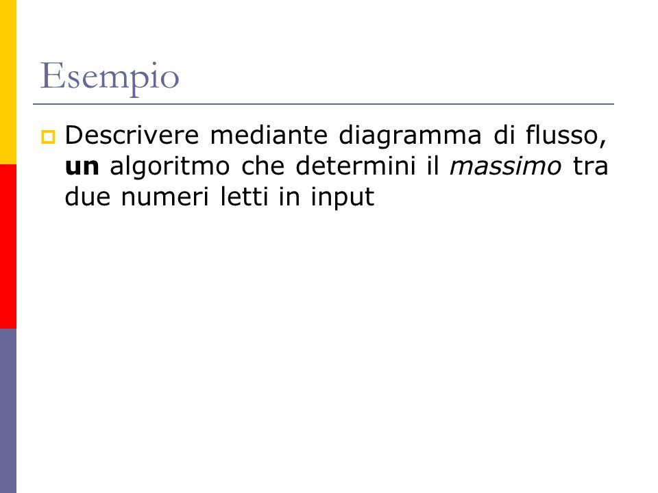 Esempio Descrivere mediante diagramma di flusso, un algoritmo che determini il massimo tra due numeri letti in input.