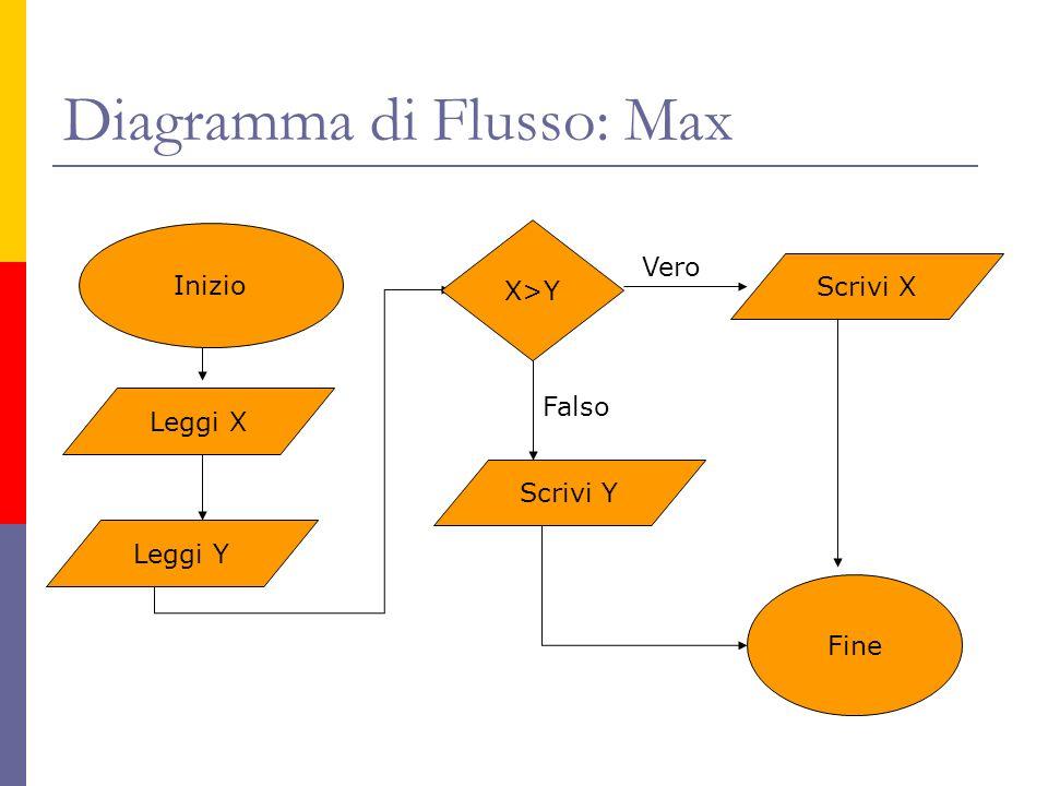 Diagramma di Flusso: Max
