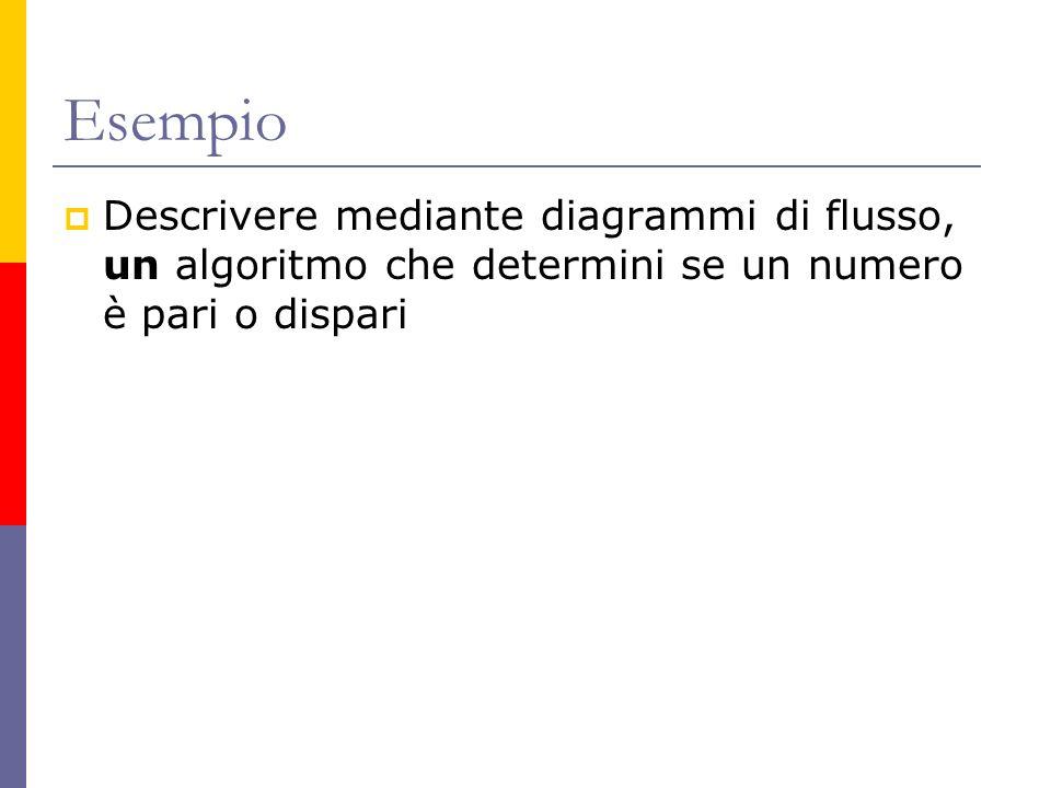 Esempio Descrivere mediante diagrammi di flusso, un algoritmo che determini se un numero è pari o dispari.