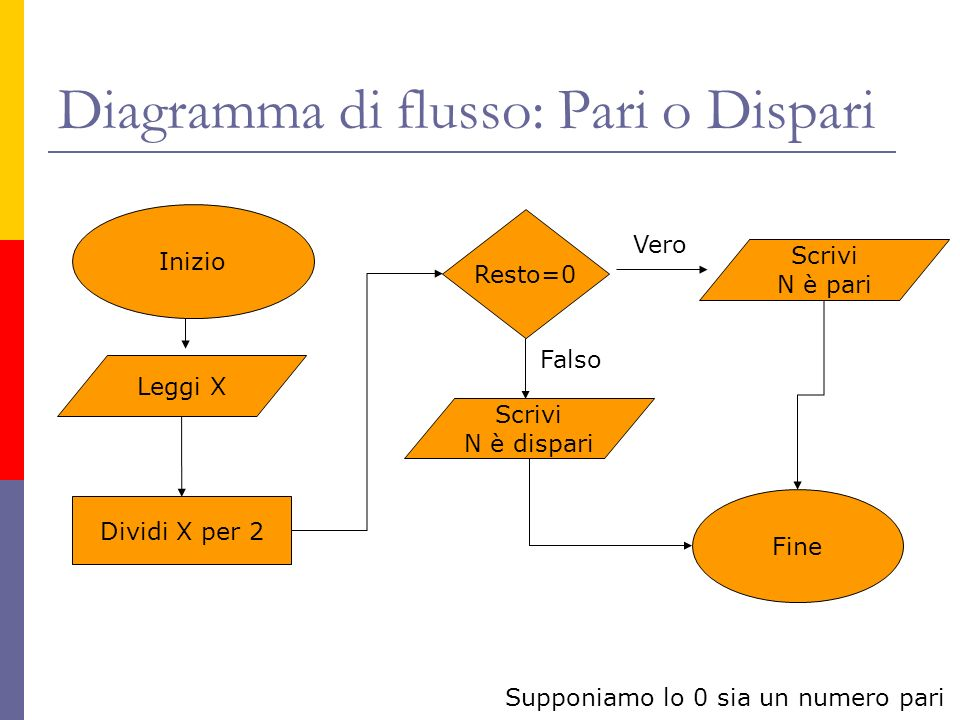 Diagramma di flusso: Pari o Dispari