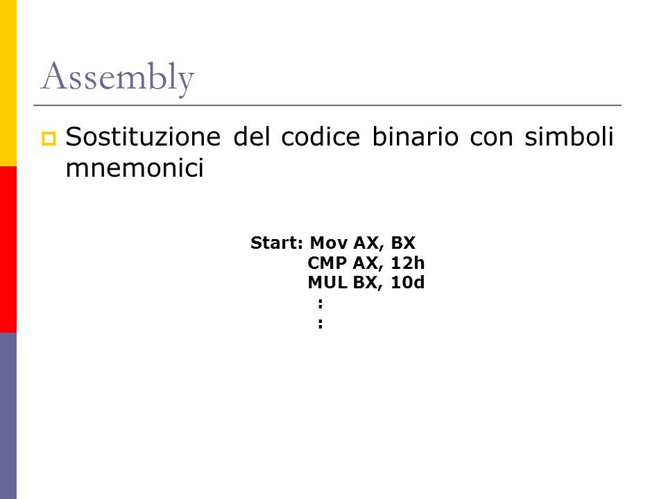Assembly Sostituzione del codice binario con simboli mnemonici