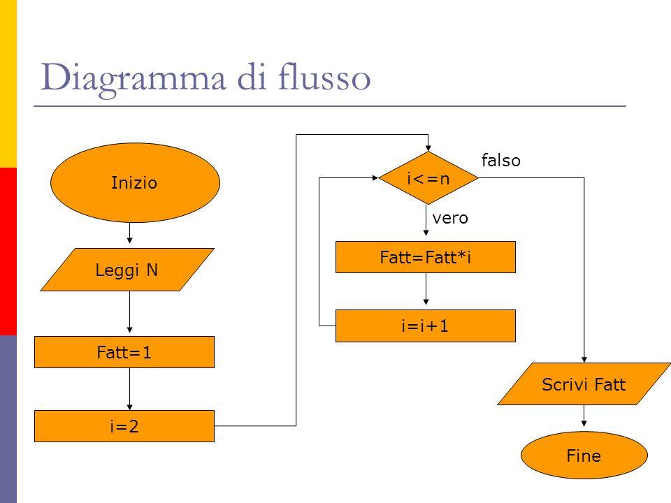 Diagramma di flusso falso Inizio i<=n vero Fatt=Fatt*i Leggi N