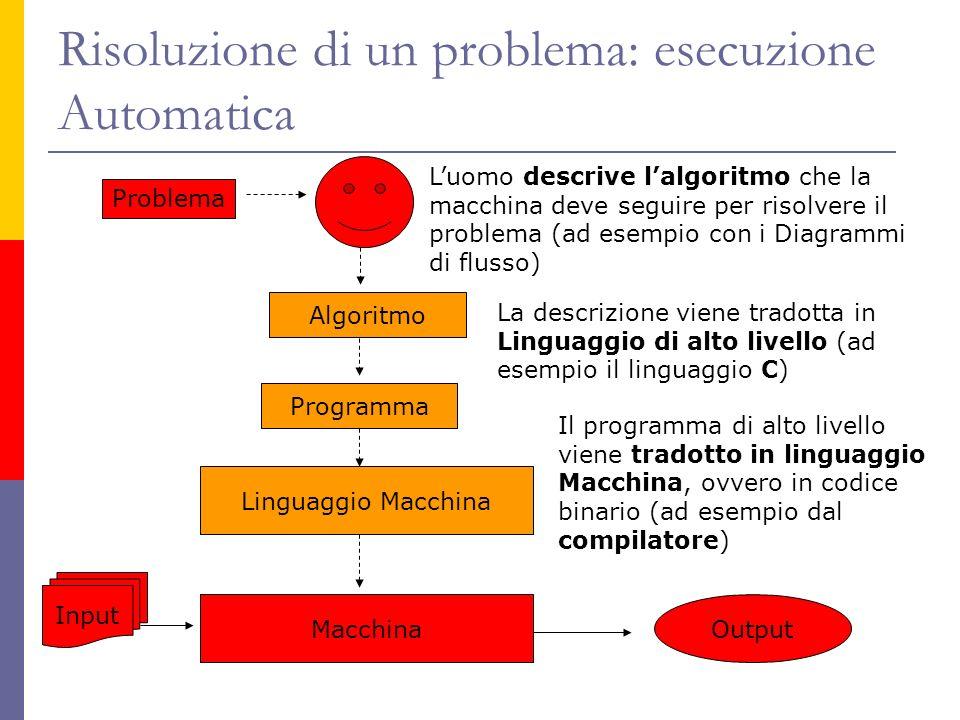 Risoluzione di un problema: esecuzione Automatica