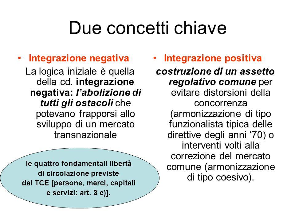 Due concetti chiave Integrazione negativa