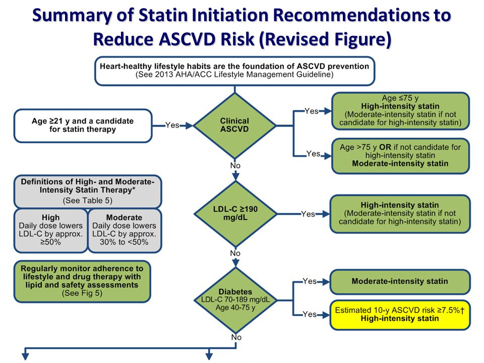 Summary of Statin Initiation Recommendations to Reduce ASCVD Risk (Revised Figure)