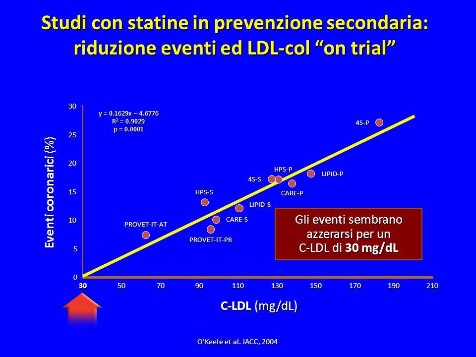 Studi con statine in prevenzione secondaria: riduzione eventi ed LDL-col on trial