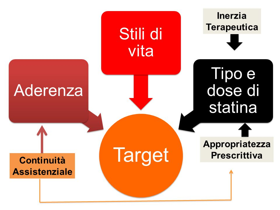 Target Stili di vita Tipo e dose di statina Aderenza Inerzia
