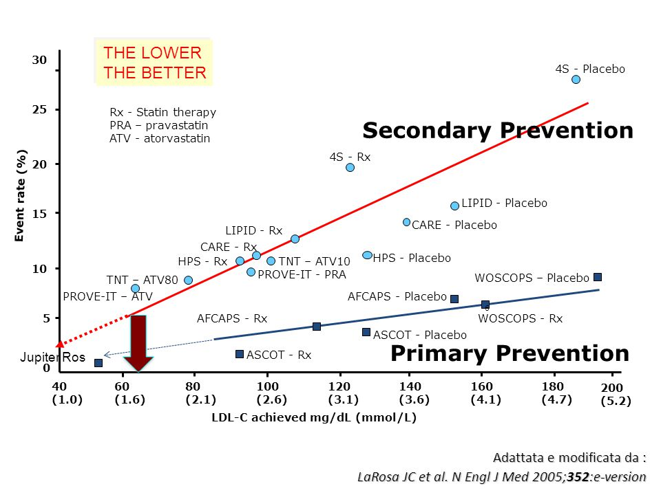 Secondary Prevention Primary Prevention THE LOWER THE BETTER