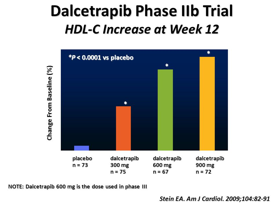 Dalcetrapib Phase IIb Trial HDL-C Increase at Week 12