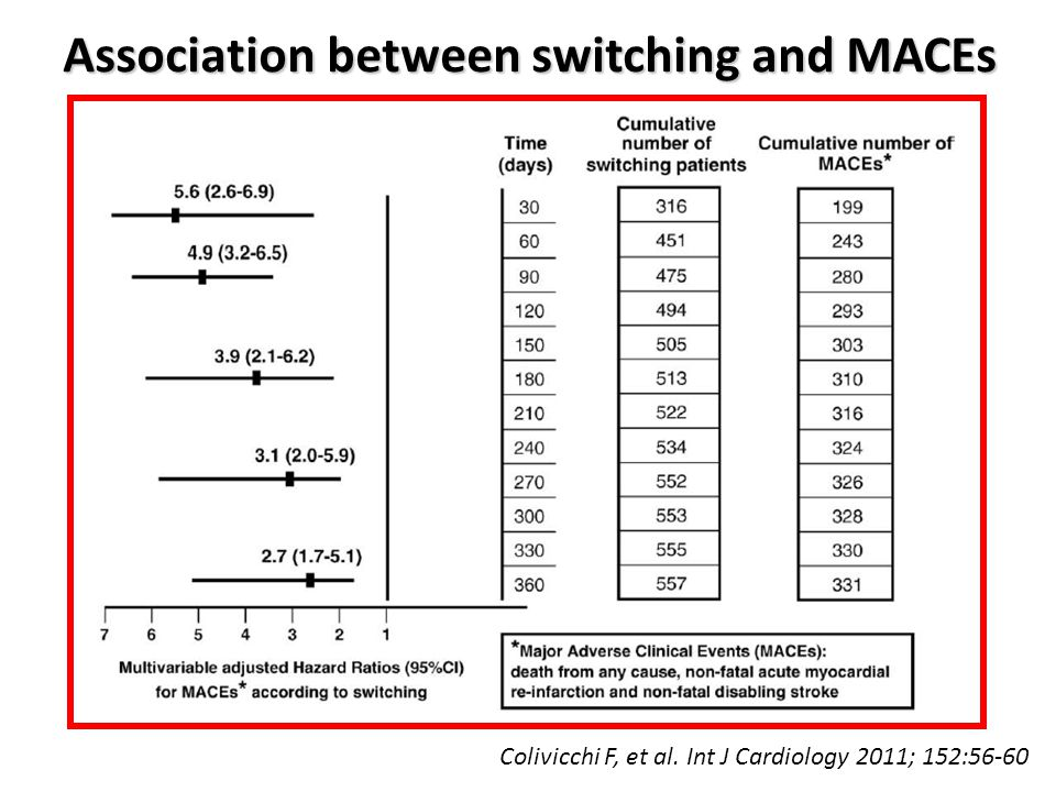 Association between switching and MACEs