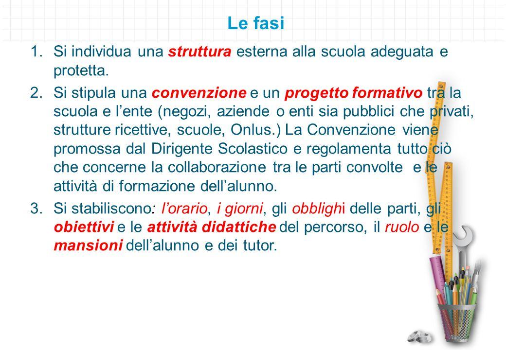 Le fasi Si individua una struttura esterna alla scuola adeguata e protetta.