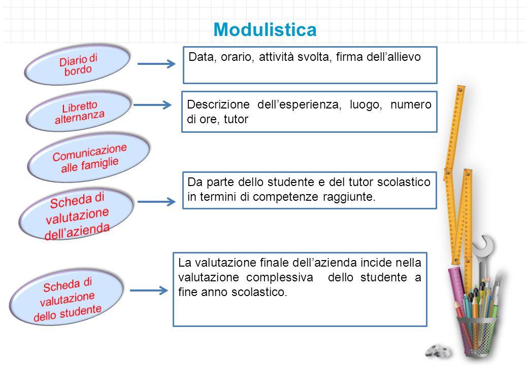 Modulistica Scheda di valutazione dell'azienda