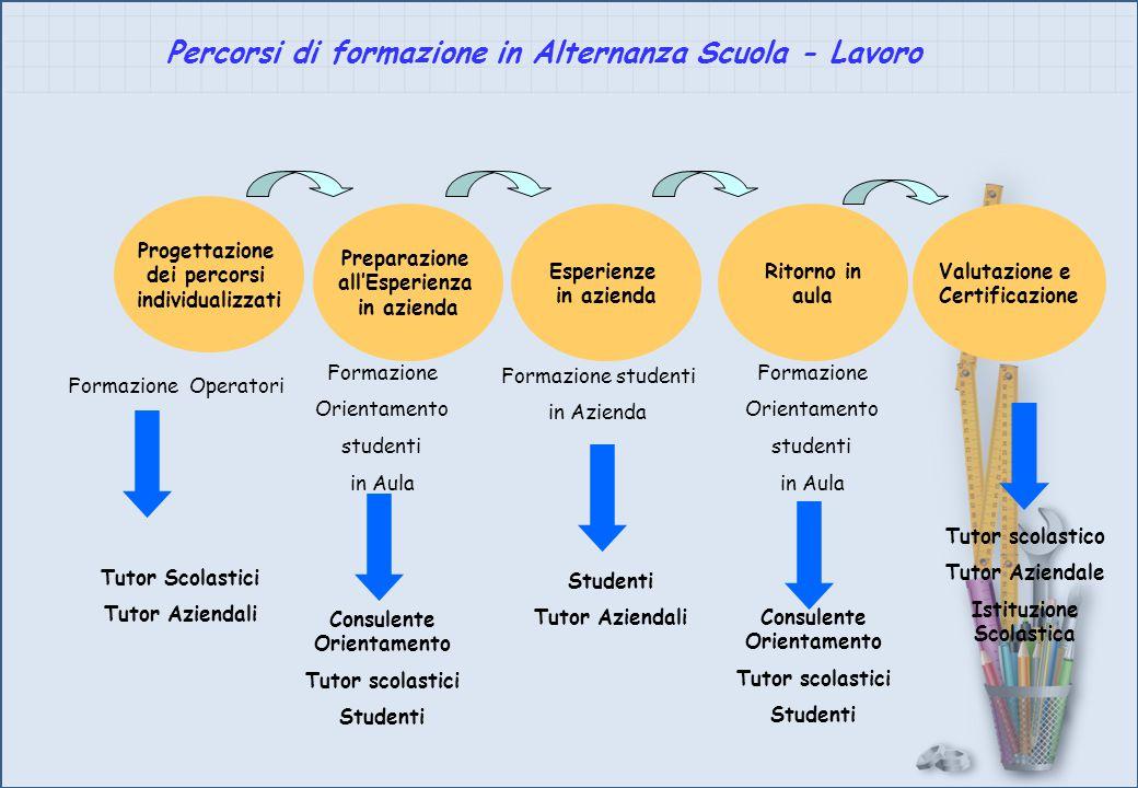Percorsi di formazione in Alternanza Scuola - Lavoro