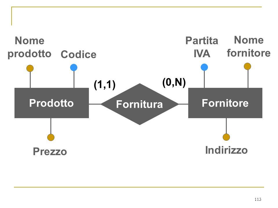 Nome prodotto. Partita. IVA. Nome. fornitore. Codice. (0,N) (1,1) Fornitura. Prodotto. Fornitore.