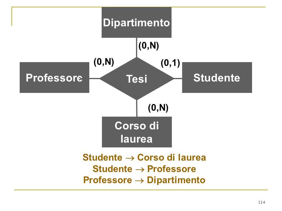 Dipartimento Tesi Professore Studente Corso di laurea