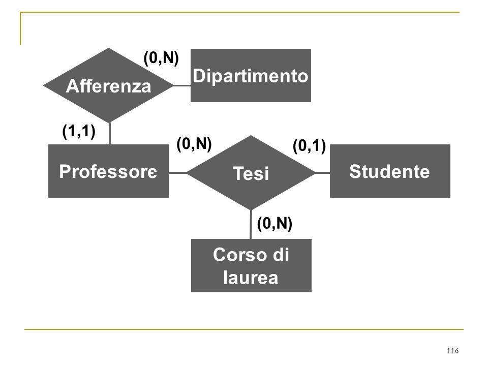 Afferenza Dipartimento Tesi Professore Studente Corso di laurea