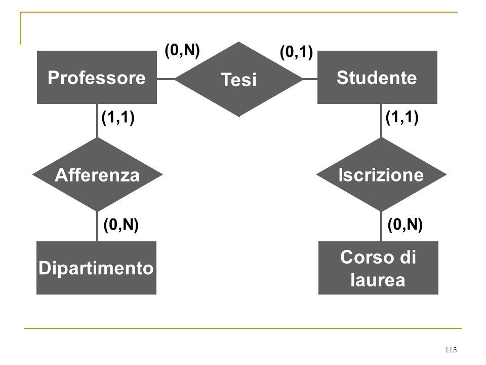 Professore Studente Tesi Dipartimento Afferenza Corso di laurea