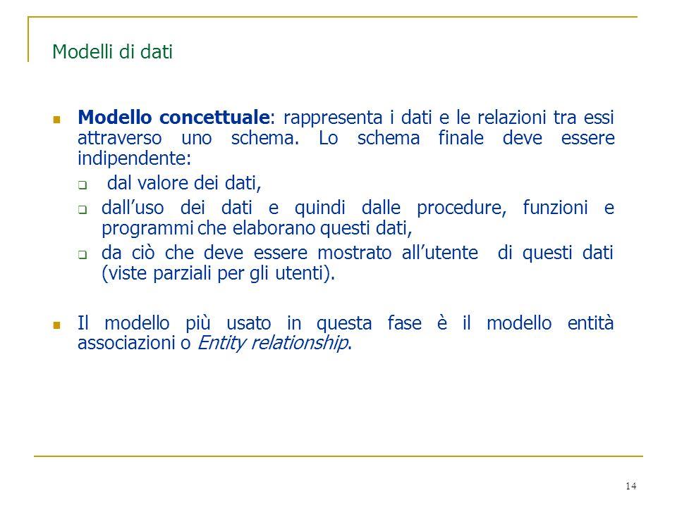 Modelli di dati Modello concettuale: rappresenta i dati e le relazioni tra essi attraverso uno schema. Lo schema finale deve essere indipendente: