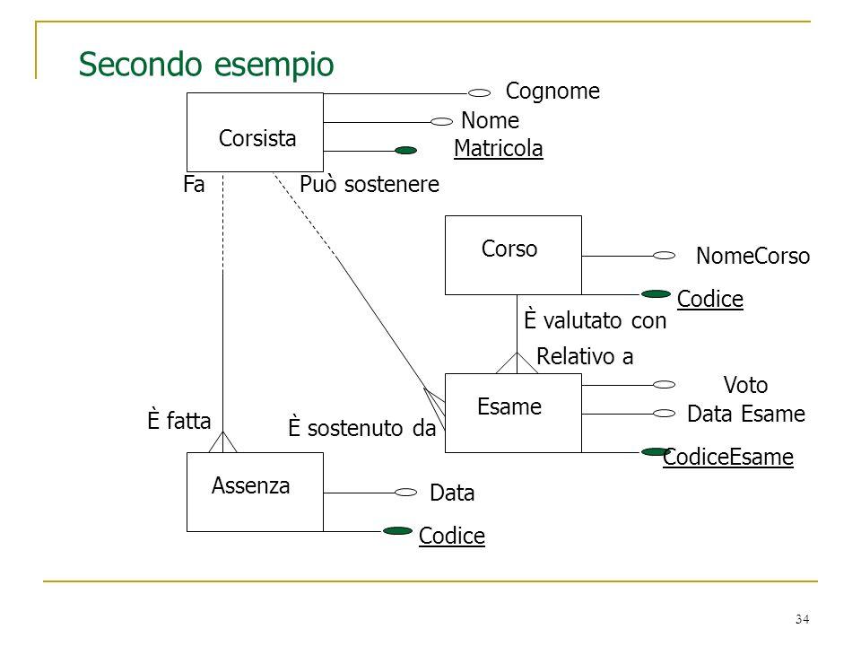 Secondo esempio Cognome Nome Corsista Matricola Fa Può sostenere Corso