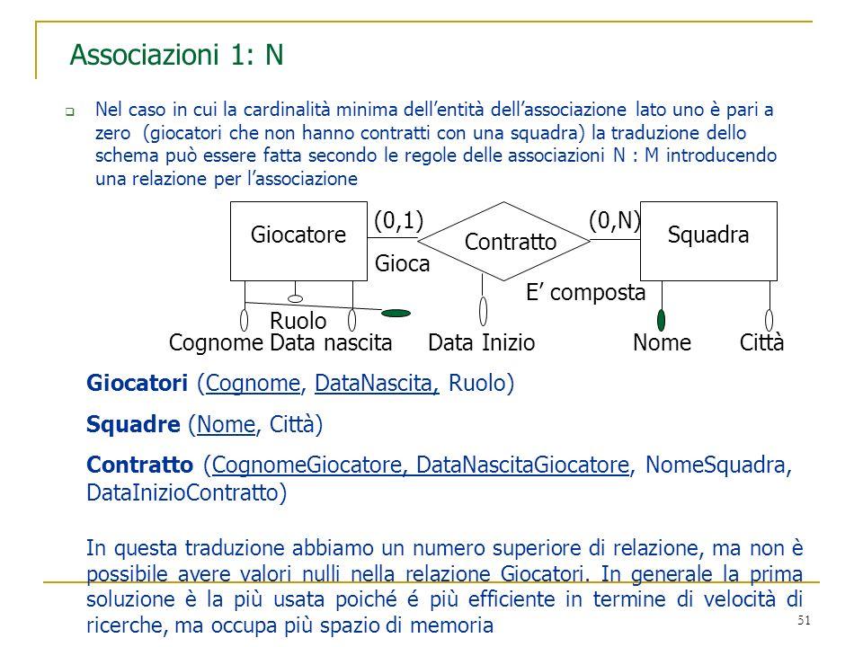 Associazioni 1: N (0,1) (0,N) Giocatore Squadra Contratto Gioca