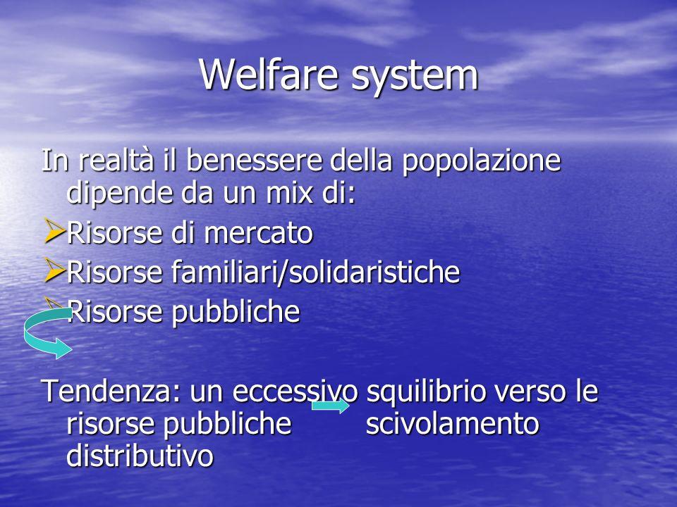 Welfare system In realtà il benessere della popolazione dipende da un mix di: Risorse di mercato. Risorse familiari/solidaristiche.