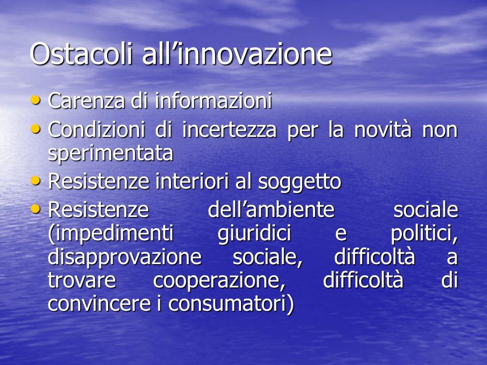 Ostacoli all'innovazione