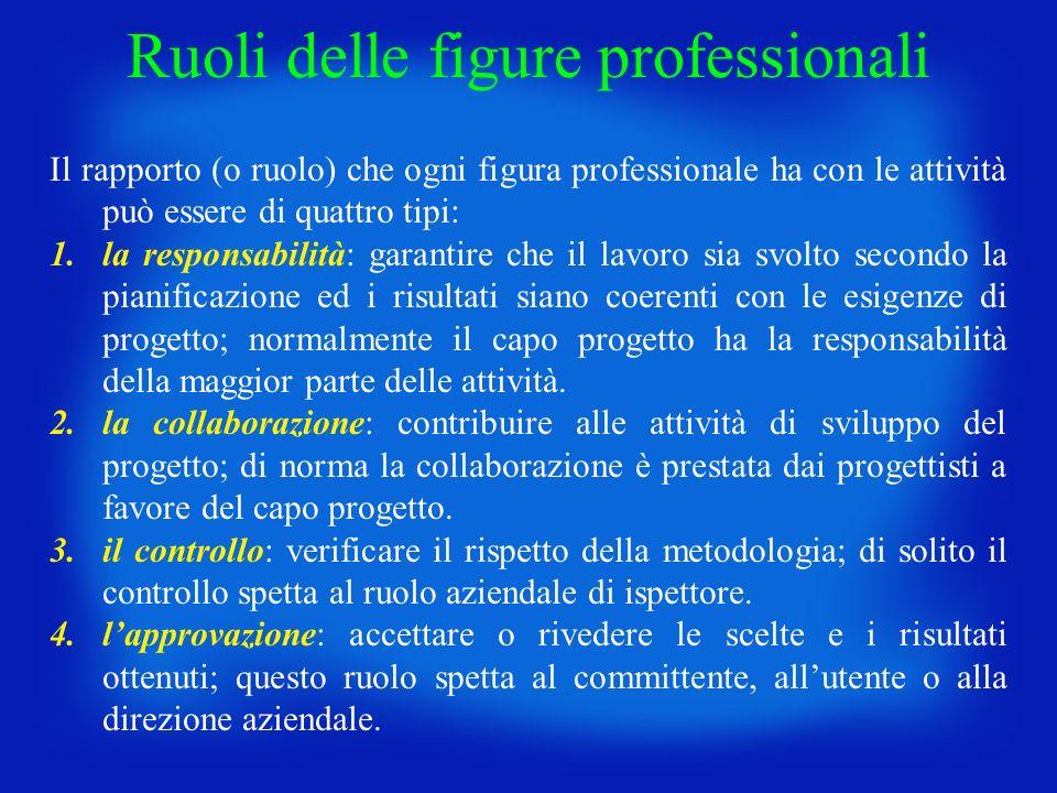 Ruoli delle figure professionali