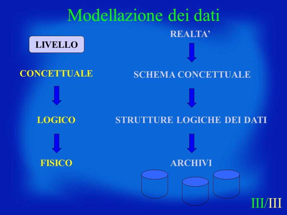 Modellazione dei dati III/III REALTA' LIVELLO CONCETTUALE