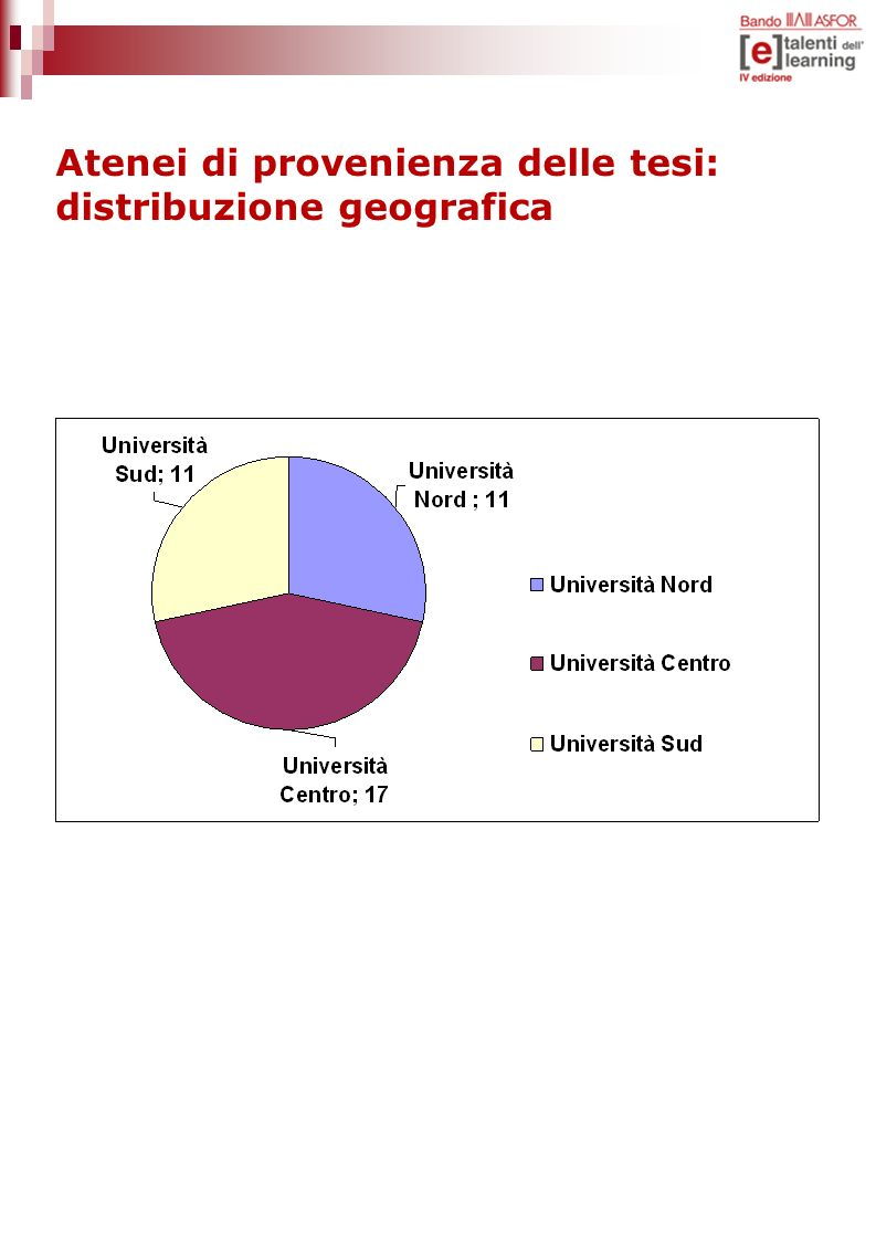 Atenei di provenienza delle tesi: distribuzione geografica