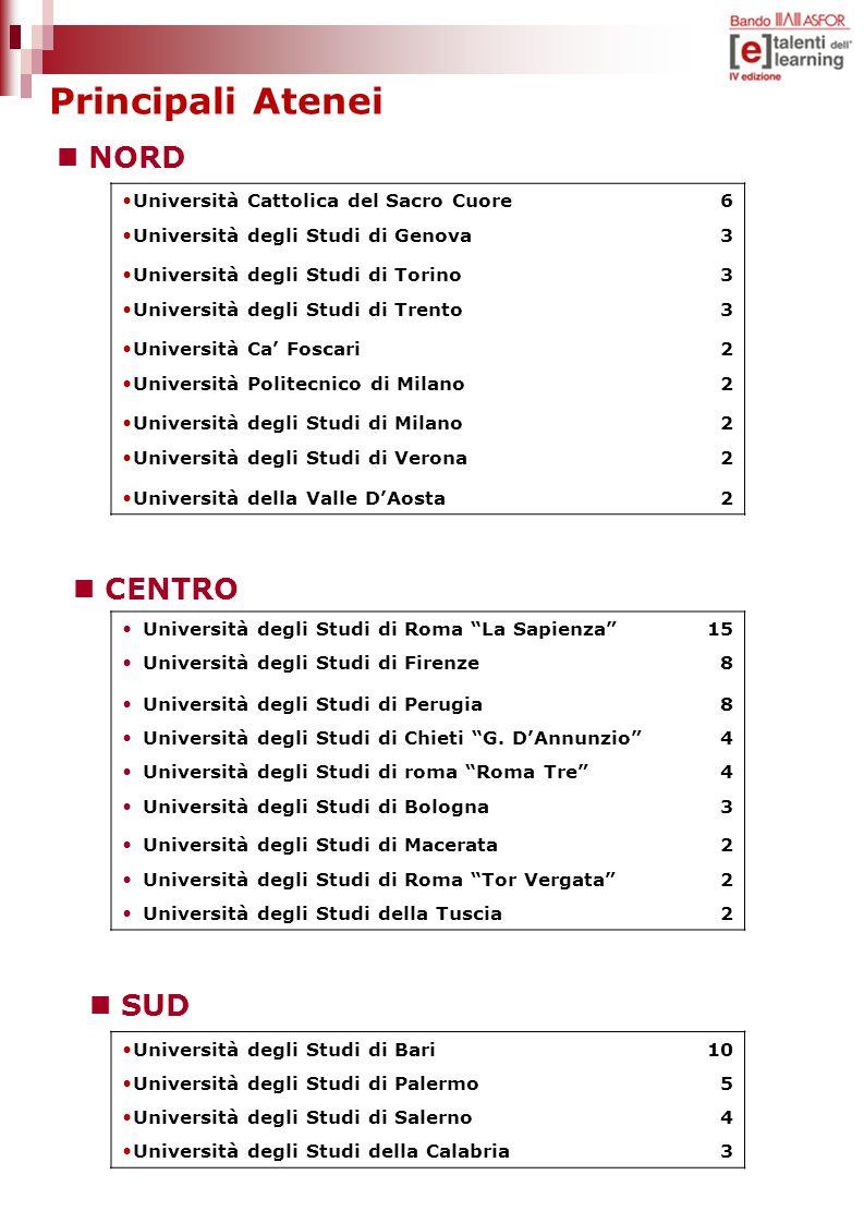 Principali Atenei NORD CENTRO SUD Università Cattolica del Sacro Cuore