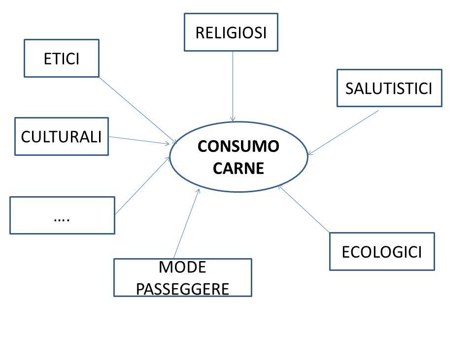 RELIGIOSI ETICI SALUTISTICI CULTURALI CONSUMO CARNE …. ECOLOGICI MODE PASSEGGERE